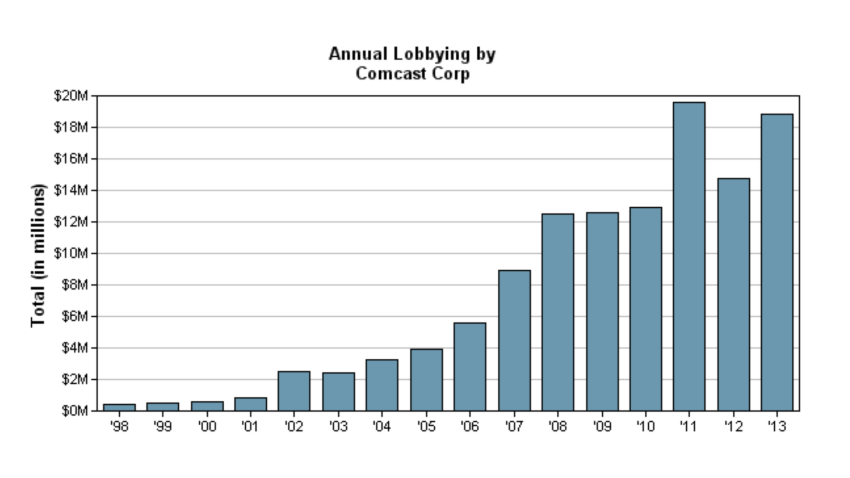 Comcast Lobbying Spend by Year